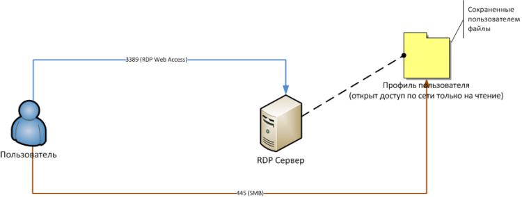 Рисунок 1 - Логика предоставления доступа к интернет-ресурсам с помощью технологии Remote Desktop Web Access
