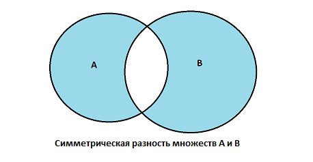 01-03 - Symmetric Difference